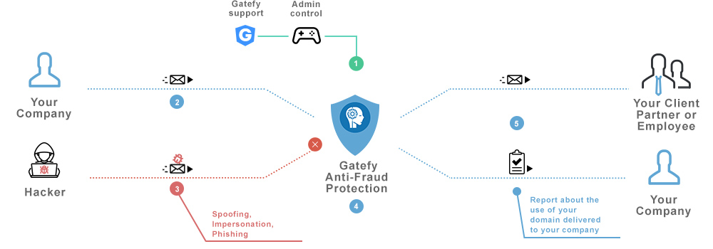 Anti-fraud Chart explainning Gatefy's system.