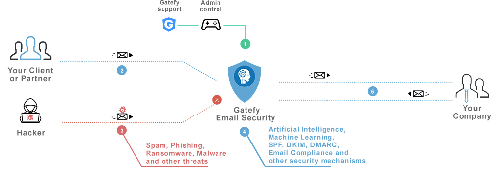 Chart Gatefy Email Security explaining how it works.