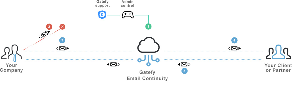 Email continuity chart showing how it works.