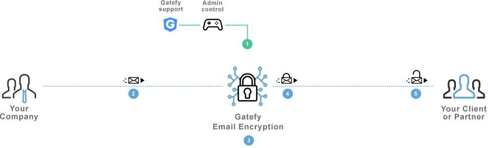 Email encryption chart showing how it works.