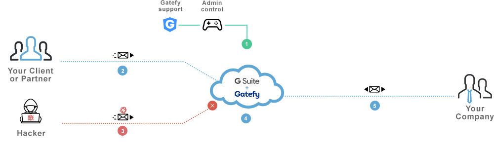 G suite chart showing integration to Gatefy.