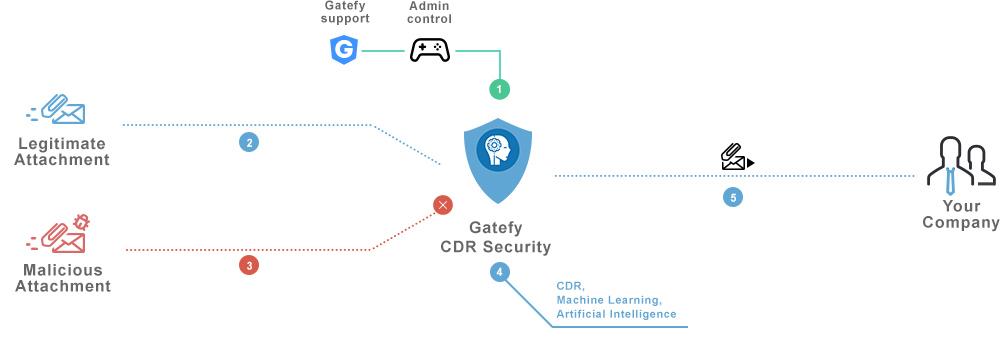 TAD CDR Security chart explainning Gatefy's software.