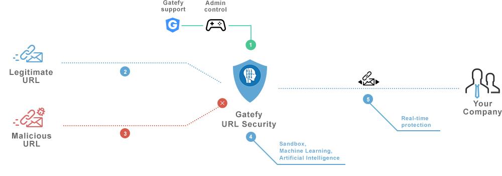 Gatefy URL Security chart.